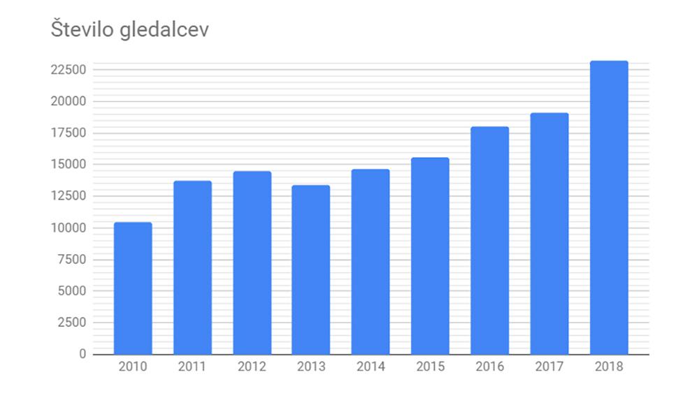 Rekordno leto Mestnega kina Ptuj